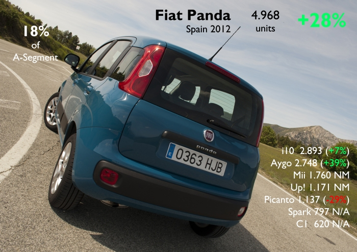 Even if it is still far from previous results (in terms of volume), the Panda became Spain's second best-selling city-car and quite ahead of all its rivals. Photo by: Autoblog Espanol. Source: FGW Data Basis, ANIACAM, Best Selling Cars Blog
