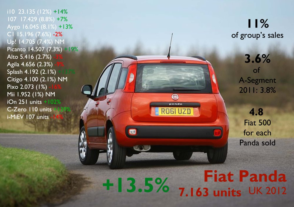The new Panda didn't do as expected as it is still far in the ranking. Koreans and French are very strong. Source: FGW Data Basis, www.bestsellingcarsblog.net
