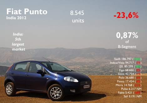 The Punto had a bad year but compared to previous ones, it has fallen as much as the Linea. India is the 5th largest market for this model between France and the UK. In 2011 its share in B-Segment was 1,3%. Source: FGW Data Basis, Best Selling Cars Blog