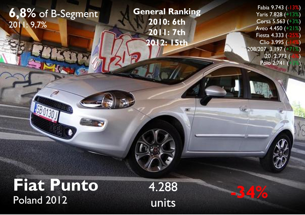 The Punto lost big market share in 2012. Now it is not among the best-selling cars in Poland and competition from Chevrolet and Toyota had a big impact on its sales. Is not usual to see a VW so down in the ranking. Source: FGW Data Basis, carmarket.com.pl, Best Selling Cars Blog