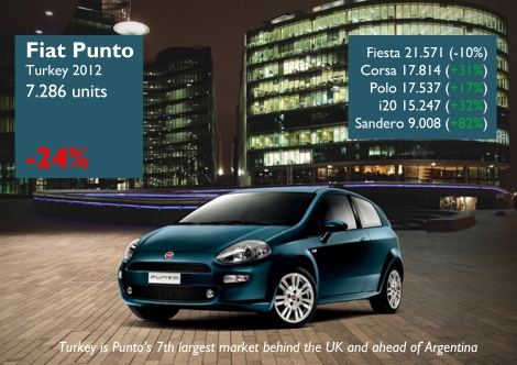 The B-Segment became larger in terms of offer and demand. However Fiat Punto's sales declined, while most of its rivals had big jumps. The Dacia Sandero impresses. Just as it happens in Europe, Turkish begin to see old this model. Source: focus2move.com, www.e-otodergi.com, tuludarican.wordpress.com