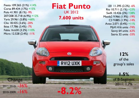 Fiat Punto's fall wasn't as big as in France or Germany because it had already fell in 2011. It is behind all B-Segment cars except for the Chevy Aveo. It is a pitty that this car is ending its days this way. Notice that the Corsa, which is almost the same car, sold 11 more times. Source: FGW Data Basis, www.bestsellingcarsblog.net