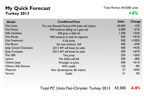 Forecast 2013 Turkey