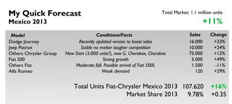 All models should benefit from the good momentum in Mexican car market. The new Dart and Cherokee and the updated Grand Cherokee should boost strongly the sales of Chrysler Group. The 500 should continue to increase its registrations, but not its brothers from Brazil and Italy (the Punto is imported from Italy).