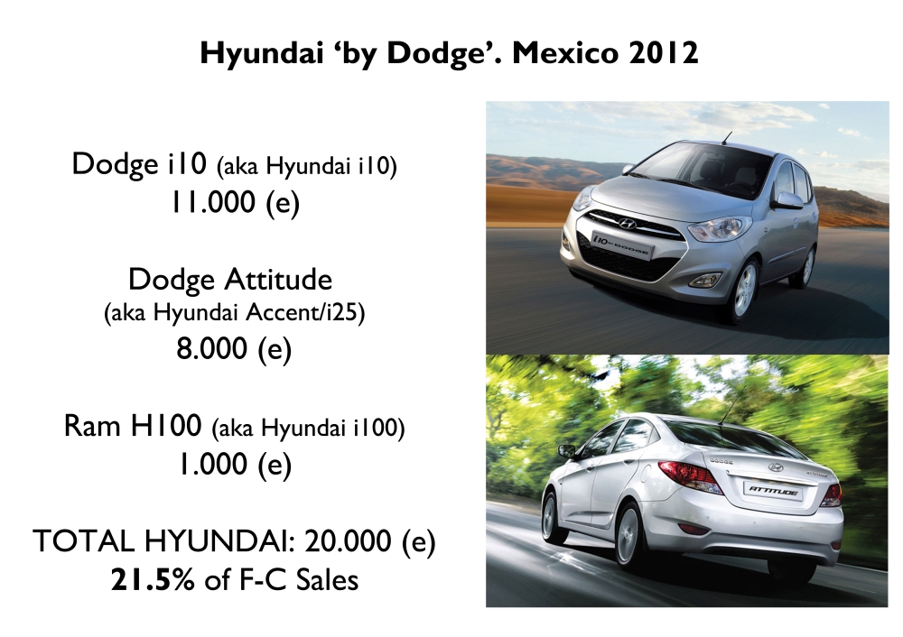 Estimations based on some monthly reports by Chrysler de Mexico. The i10 and Attitude are very popular, but at the same time they are direct rivals of Fiat products. Notice that the cars are exactly the same of Hyundai models and they don't even change the logo. Is it good for brand image? Source: Chrysler de Mexico
