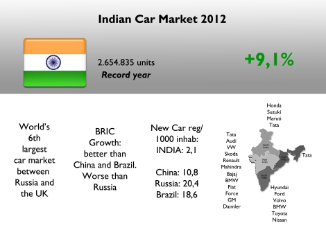 Another record year for Indian car market. However it is still far away from its potential and is even far away from other big emerging economies. If India had the same proportion new cars sold/1000 inhabitants of China, then its sales should be around 13,6 million units. If USA indicator is applied, then more than 57 million cars would be sold only in India. Source: Best Selling Cars Blog, Wikipedia, All About B2B