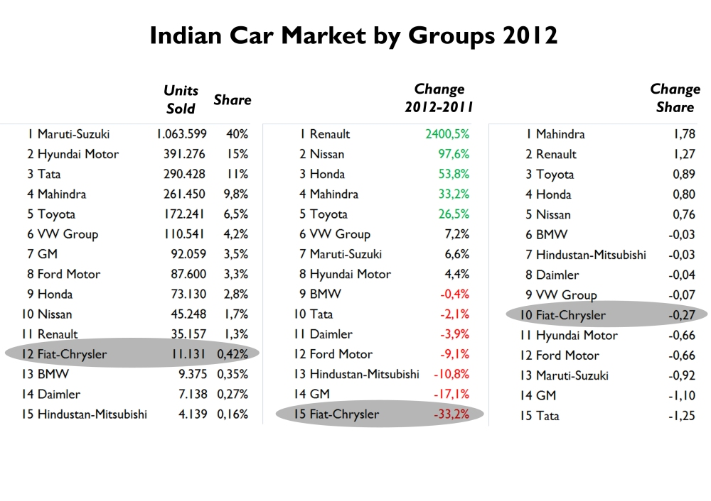 Maruti-Suzuki is the absolute leader of the market. Despite the big investments coming from Hyundai, Tata and Mahindra, the guys from Maruti are always ahead of competition with a wide range of products, most of them city cars. Renault and Mahindra were the best performers thanks to their SUVs. Source: FGW Data Basis, Best Selling Cars Blog