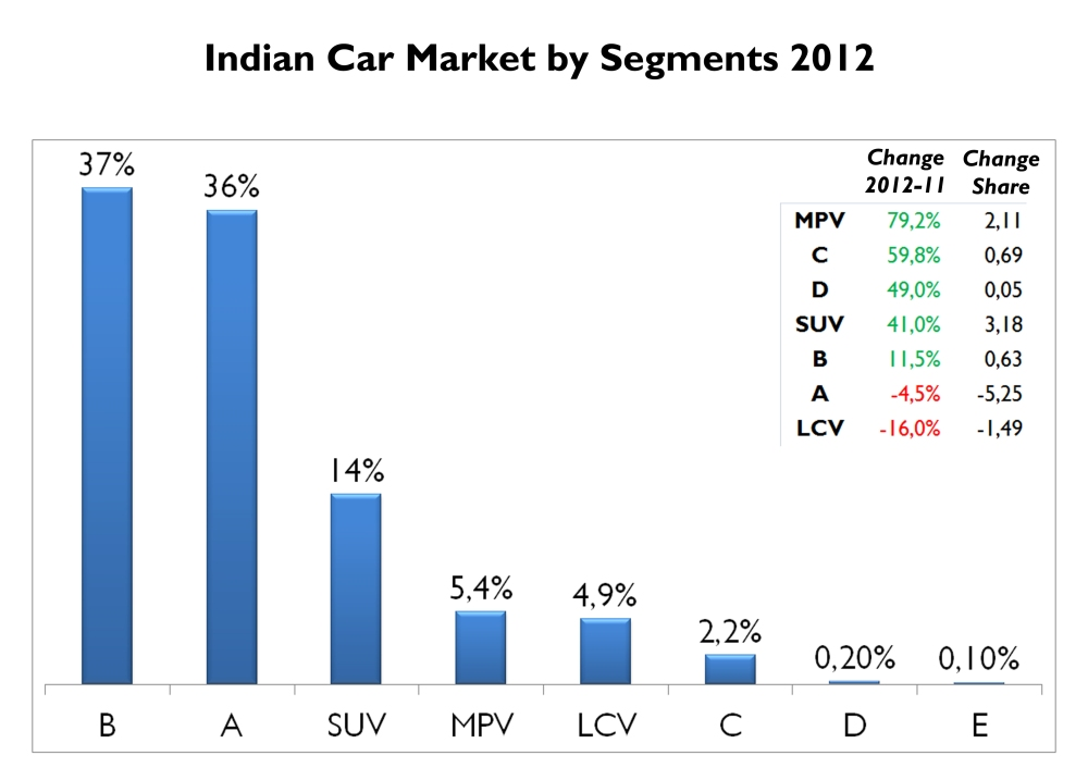 In 2012 B-Segment became larger than A-Segment, which fell 5%, losing 5,3 bp. Even if SUV wasn't the segment to grow the most, it was the one with the highest advance in terms of share. MPVs were boosted by the arrival of Maruti Ertiga. Source: FGW Data Basis