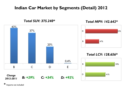 Small SUVs rule thanks to the arrival of the Duster, and the success of so many Mahindras. Mid-size SUV had the best performance even if they are highly taxed. Small MPVs had also a wonderful year mainly because of the success of Maruti Ertiga. Source: FGW Data Basis