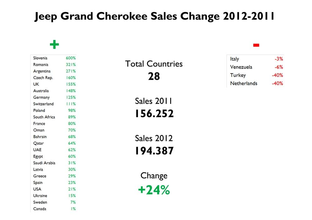 The Grand Cherokee did well in almost all the markets where it is available. Bad for the Netherlands and Turkey. In Italy, where it plays as local it couldn't do anything against the crisis (total market was down 11%). Source: FGW Data Basis, Best Selling Cars Blog