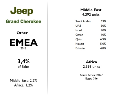 This Jeep is quite popular in the Middle East (where it sold half of total European market) and in South Africa. Source: FGW Data Basis, Best Selling Cars Blog