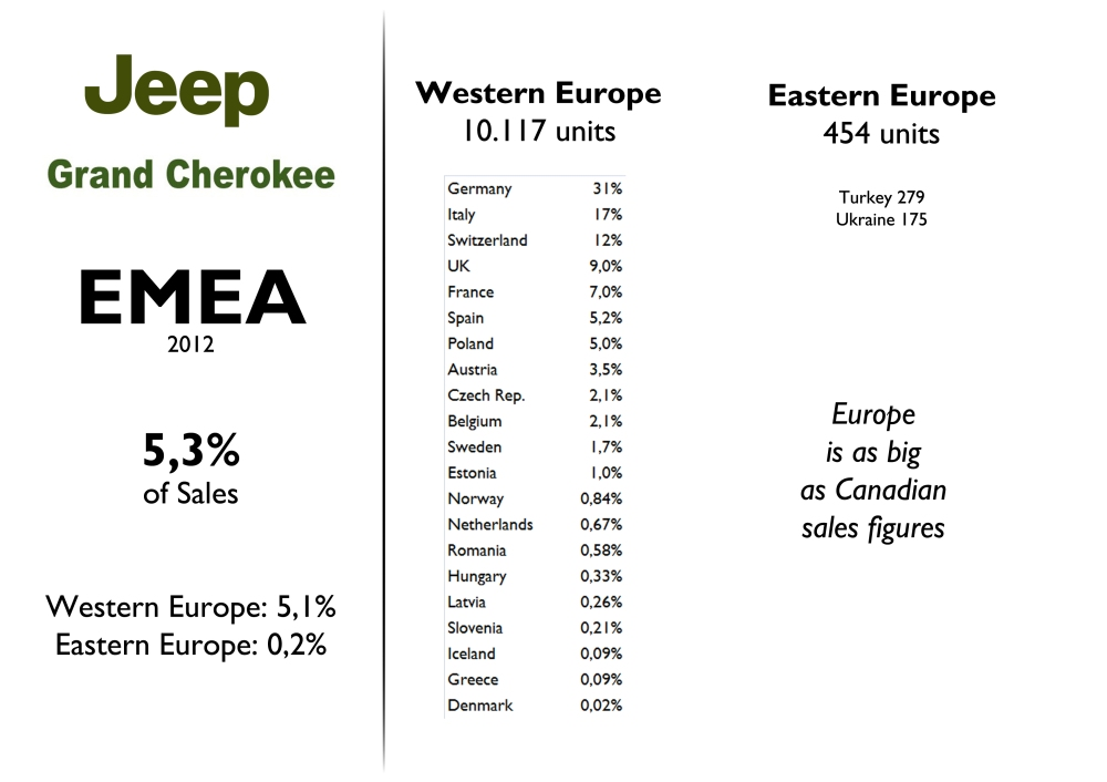 Italy isn't the largest market for the Grand Cherokee in Europe. Good results in Switzerland and bad in France. The whole continent's figures are as big as Canada, the second largest market. Source: FGW Data Basis, Best Selling Cars Blog