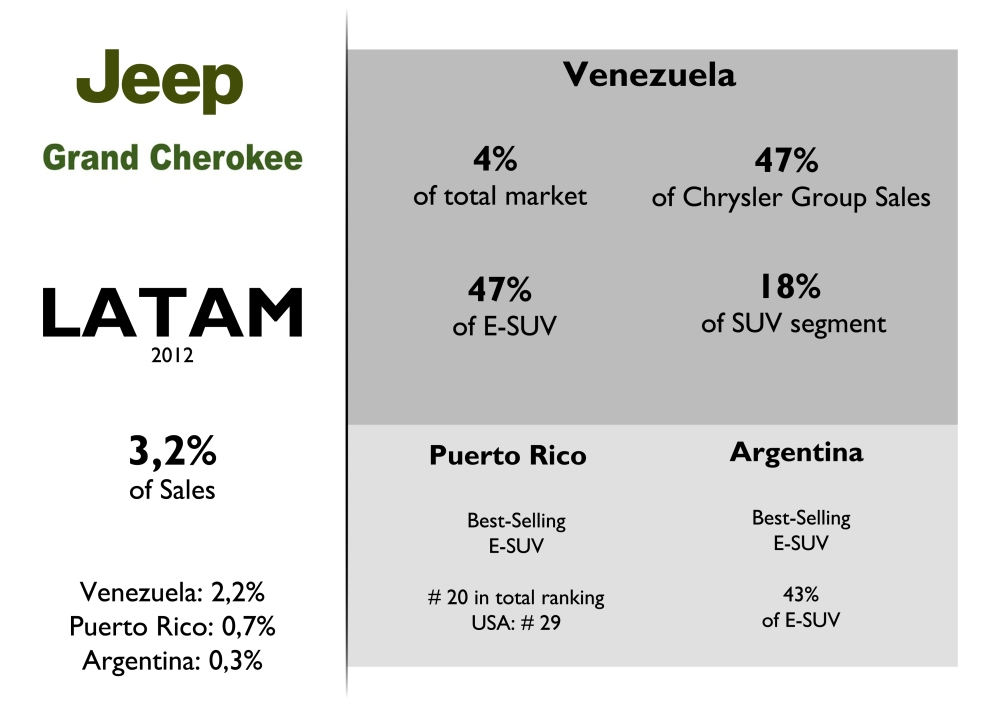 Very good results in some Latin American markets where the Grand Cherokee is the best-selling full size SUV. This model wasn't available in Brazil last year. Source: FGW Data Basis, Best Selling Cars Blog