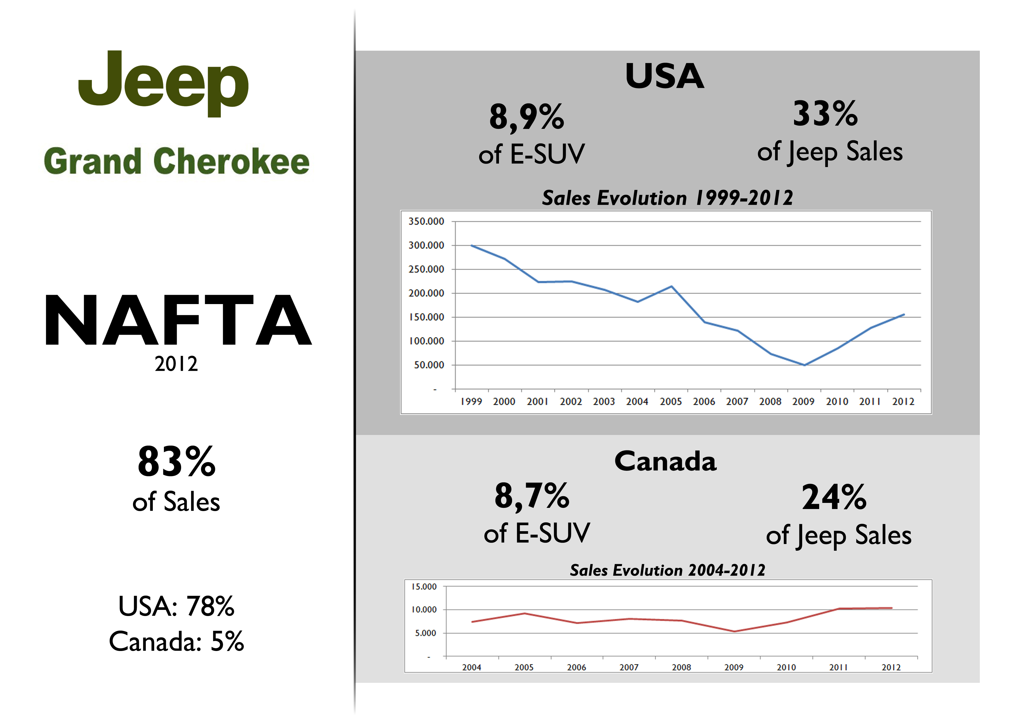Jeep Grand Cherokee 2012 Full Year Analysis Fiat Groups World 1999 Will Not Start No Official Data For Mexico Where The Is Quite Popular Aswell Source