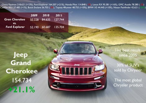 2012 results for Jeep Grand Cherokee. Its recent facelift should help it to stop falling in the ranking as it happened in the last 3 months of 2012. Source: Good Car Bad Car