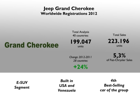 Chrysler announced that it sold 223.196 unis of the Grand Cherokee in 2012. My analysis includes the result for 40 countries which counted for 89% of the total. Regarding the change year-on-year the analysis includes 28 countries and there the sales are up 24%. Source: FGW Data Basis, Best Selling Cars Blog, Good Car Bad Car