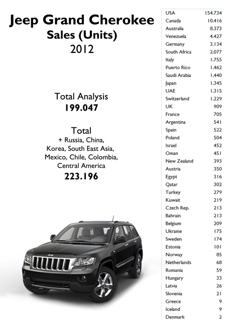 Sales figures for Jeep Grand Cherokee in 2012. Source: FGW Data Basis, Best Selling Cars Blog