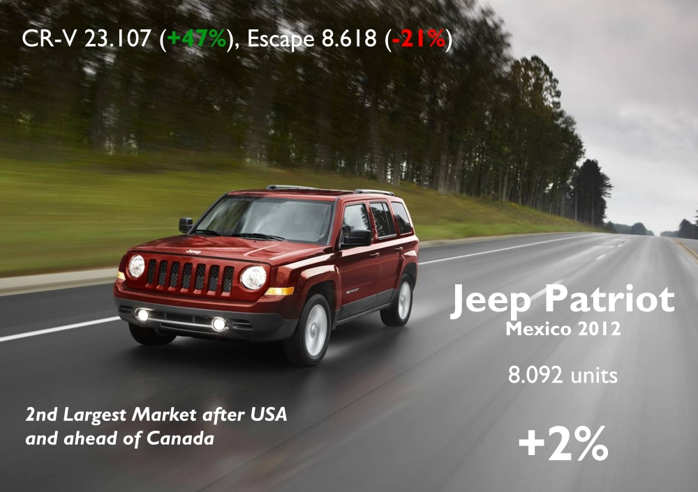 The Patriot is another important model for the group in Mexico. It sold more units there than in Canada, but is behind the Honda CR-V and the Ford Escape, which will increase its sales thanks to the new generation. Source: AMDA