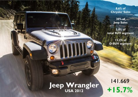 Even though it is an old product, the Wrangler continues to success. Source: Good Car Bad Car, FGW Data Basis