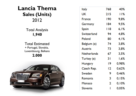 The Thema couldn't even break the 1.000 units barrier in Italy. There is no doubt it is a complete flop. Source: FGW Data Basis, Data House, Best Selling Cars Blog