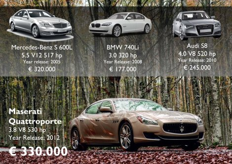 Prices for China 02/03/2013. The Maserati offers the latest features and Ferrari engine for the highest price. The S8 is its most difficult rival. Source: Maserati China, Audi China, BMW China, Mercedes-Benz China