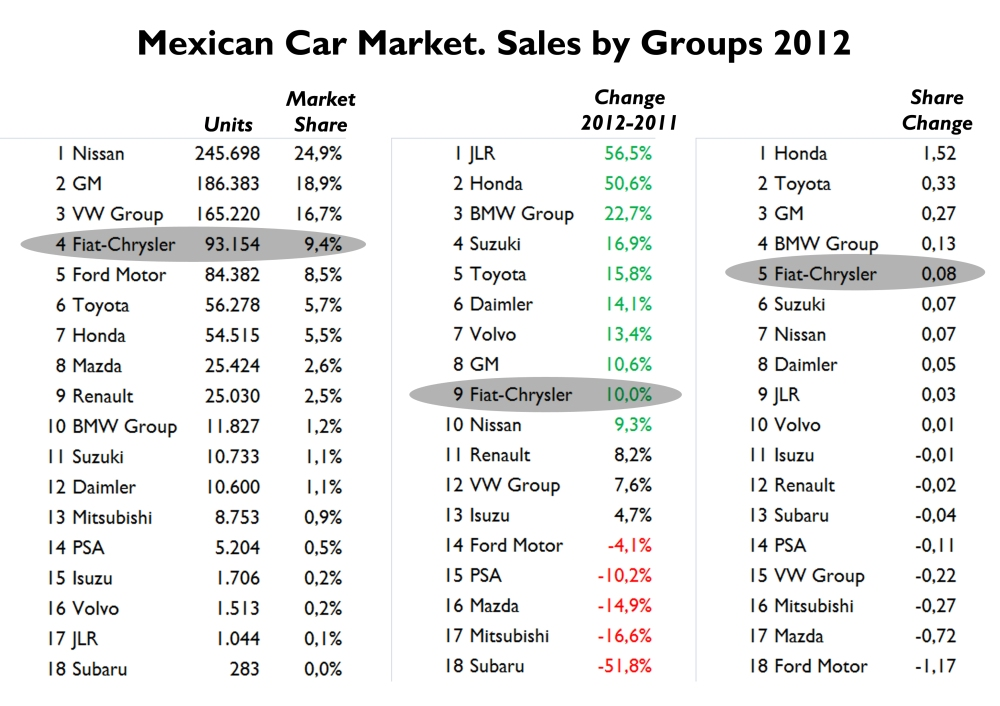 Last year Chrysler passed Ford. GM and Fiat-Chrysler had the biggest jump among big car makers. Fiat-Chrysler figures include Hyundai models (around 23.000 units). Source: AMIA, AMDA