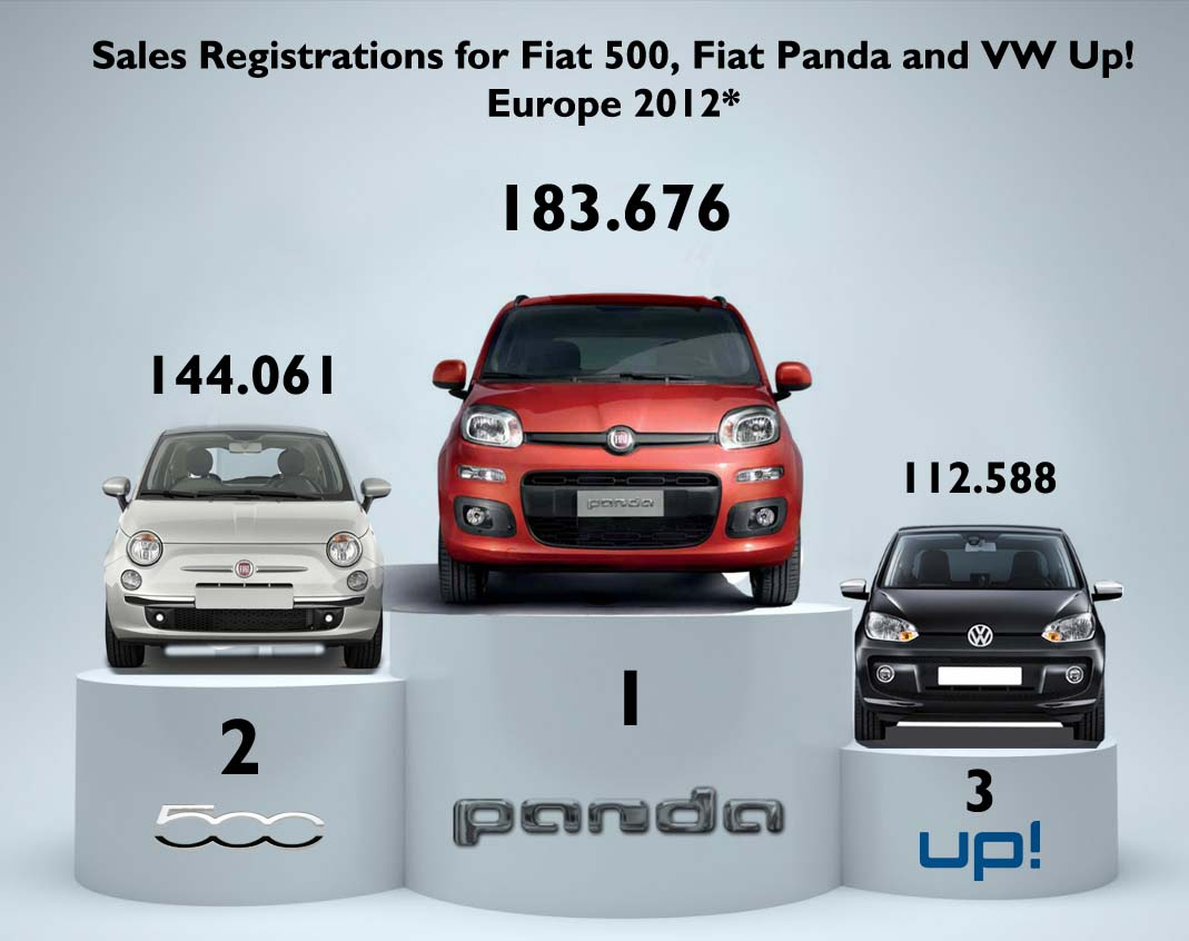 2012 Fiat Doubles Vw Sales In A Segment Fiat Group S World