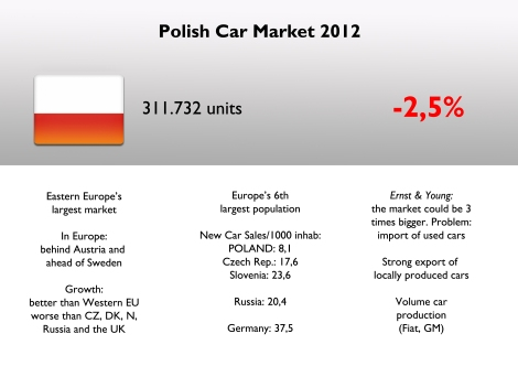 Polish car market could be considered a stable one compared to its partners from the EU. In fact total registrations fell only 5% compared to 2007 figures. The market reached its top in 2008 with 374.000. Poland is also a strong supplier base for car components. In terms of volume/population, Poland is very far from Western EU markets and even from similar economies like Czech Rep. or Slovenia. Source: Carmarket.com.pl, Ernst & Young