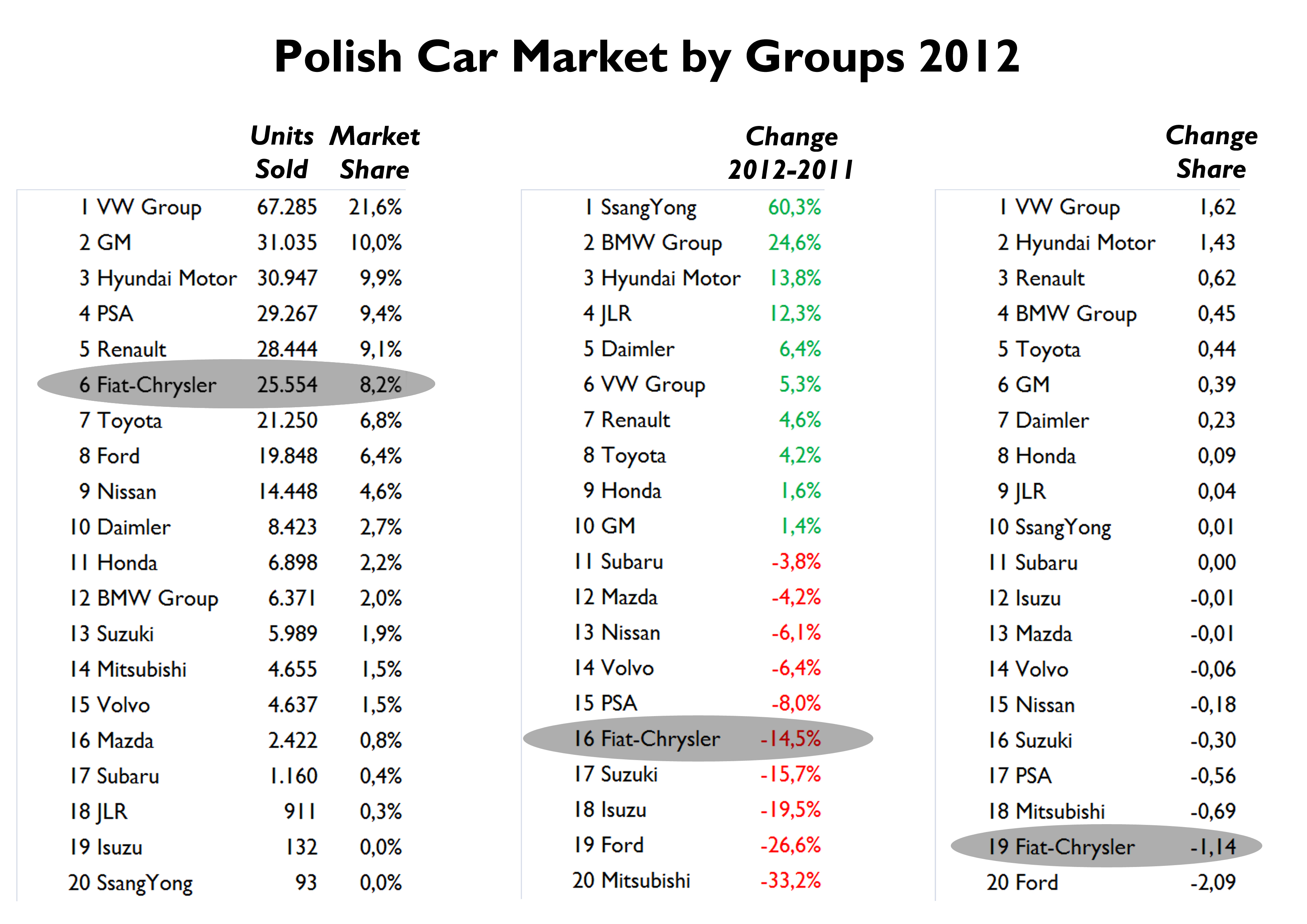 Poland 2012 Full Year Analysis | Fiat Group's World
