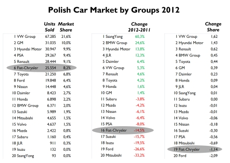 Even if Fiat was the third best-selling brand, the whole group lost 2 positions compared to 2011 ranking. Along with Ford, Fiat-Chrysler had the worst fall among big car makers. VW and Hyundai continute to grow. Iveco's figures are not included in Fiat-Chrysler sales. Source: carmarket.com.pl