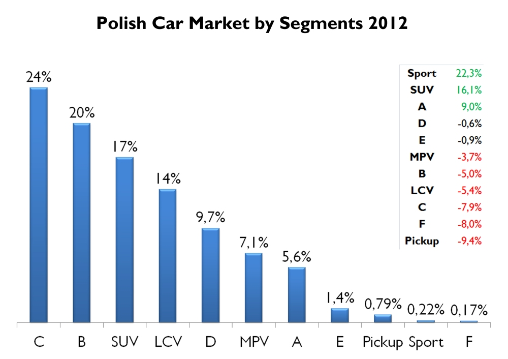 Poland is another market where SUVs advance. Even city cars, as in the UK, had a good performance. Contrary to B and C segments, which fell. Source: FGW Data Basis, carmarket.com.pl