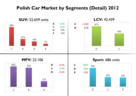 Regarding SUV, Polish prefer the compact ones, up 24%. In the case of MPV, sales are quite divided into B and C segment, but only C ones had a good performance. Source: FGW Data Basis, carmarket.com.pl
