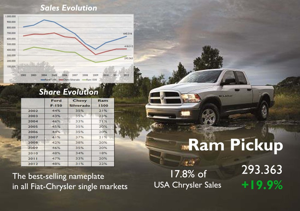Of all Fiat-Chrysler models available in all markets, the Ram in USA got the best result in terms of units sold. Notice that it has got back its share among the 3 of Detroit and now is closer to Chevy Silverado. Source: Good Car Bad Car