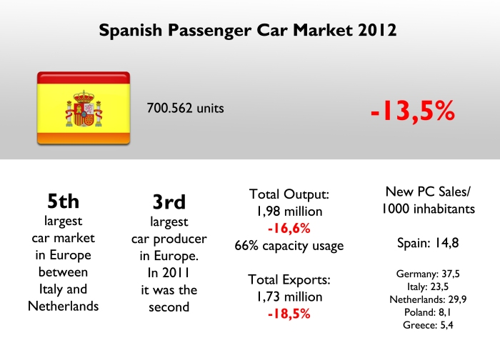 Spain was Europe's 5th largest car market (Russia not included) and is very close to Netherland's figures. In terms of production it lost its second place last year and was overcome by France. Total industry can produce 3 million cars. In terms of new PC per 1000 inhabitants, Spain is in the middle of the ranking: not as bad as Greece or Eastern Europe, but not as good as Germany and Northern Europe. Source: FGW Data Basis, Aniacam, CincoDías