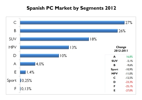 Compact cars continue to rule in Spain, but City-cars was the only segment to have positive change year-on-year. SUV are very popular as well. Source: FGW Data Basis