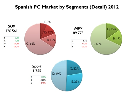 2 out of 3 SUVs sold in Spain correspond to Compact ones. Bad performance for all SUVs and MPVs. Luxury sporty cars gained share despite the economic crisis. Source: FGW Data Basis