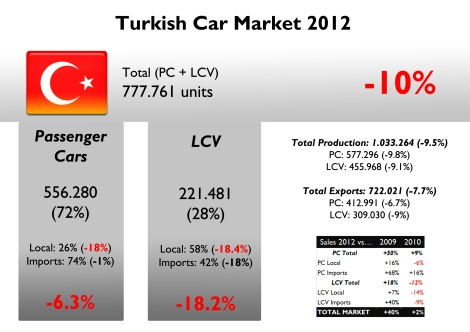 Turkey is certainly a big market in terms of sales, production and exports. Eventhough last year all of them fell, its size is almost as big as Spanish one, but with much better perspectives for the coming years. If it wasn't because of imported passenger cars, the market would had fall even more. They benefited from a cheaper Turkish Lira. But the rise on taxes had an impact in overall market.