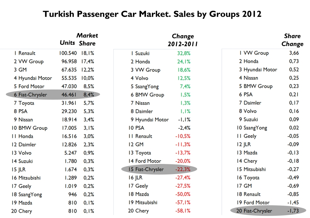 Just as it happened in Europe, in Turkey, VW, premium brands and Hyundai increased their sales and share, while Renault, PSA, Ford, Opel and Fiat had big falls. VW Group impresses thanks mostly to VW brand and Audi. In the opposite side there is Fiat-Chrysler, which is now in 6th position after Ford and Hyundai. Nevertheless its share is higher than in any big European market. Source: www.bestsellingcarsblog.com, www.e-otodergi.com