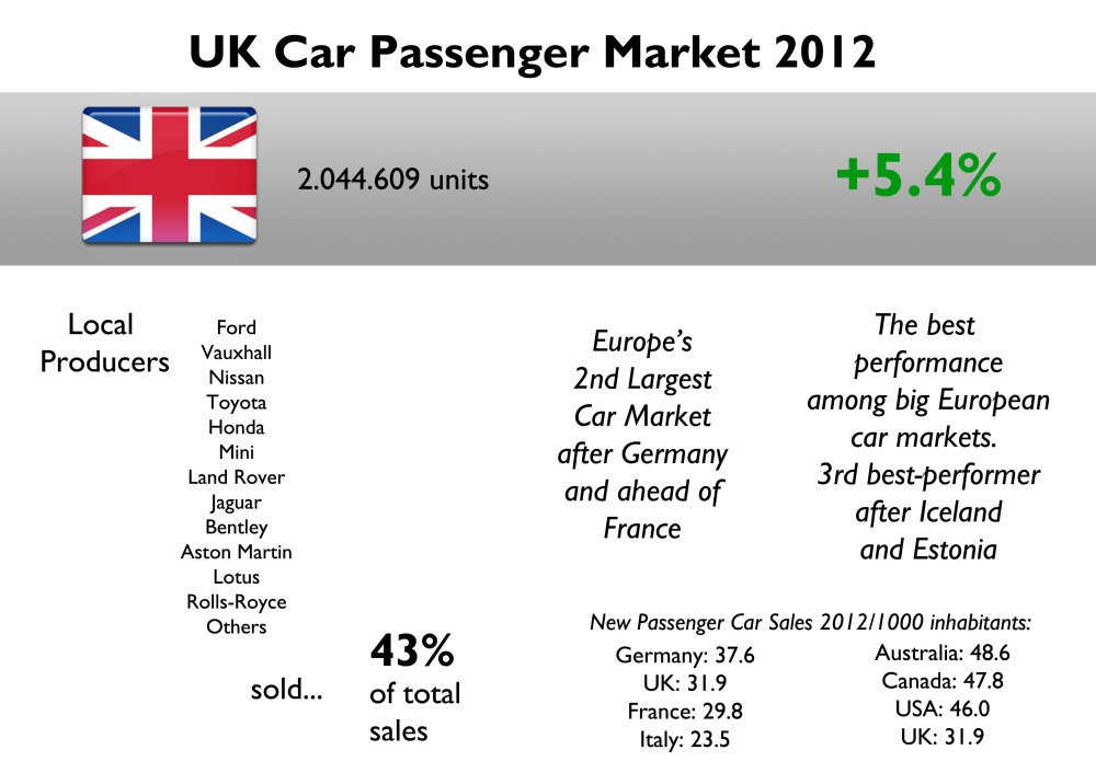The UK was the only big European car market to grow in 2012. Local producers sold 43% of total market. It does not mean that 43% of car sales come from locally produced models, as some of the products sold by those companies are imported. Source: FGW Data Basis, SMMT, Wikipedia