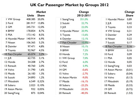 VW Group is very strong in the UK. Besides, the Japanese local producers have also an important share. It makes Fiat to stay in 10th place in terms of volume. However it was one of the gainers last year. Amazing the growth of Hyundai-Kia. Source: FGW Data Basis, SMMT
