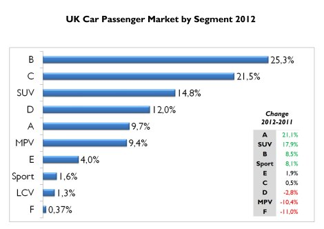 B-Segment cars continue to rule in the UK but last year Citycars and SUVs gained a big piece of the market. MPV segment loses share. Notice that sporty cars count for 1.6% of the market, making of the UK the second best share for this kind of cars in Europe (after Switzerland). Source: FGW Data Basis