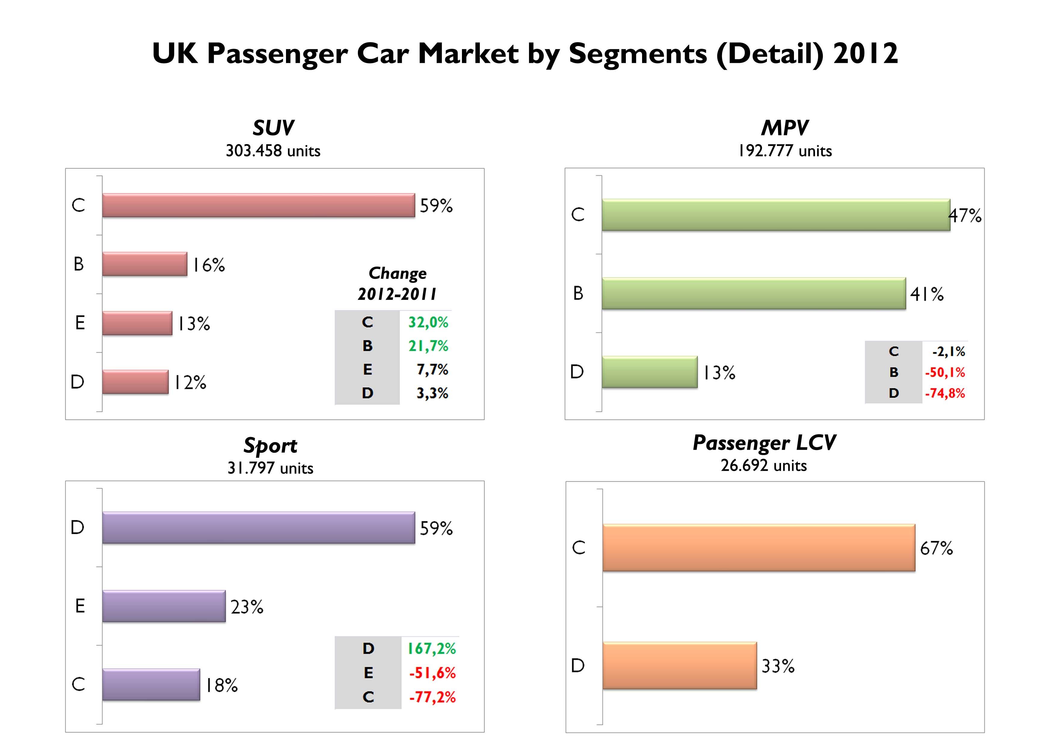 Uk 2012 Full Year Analysis Fiat Group S World