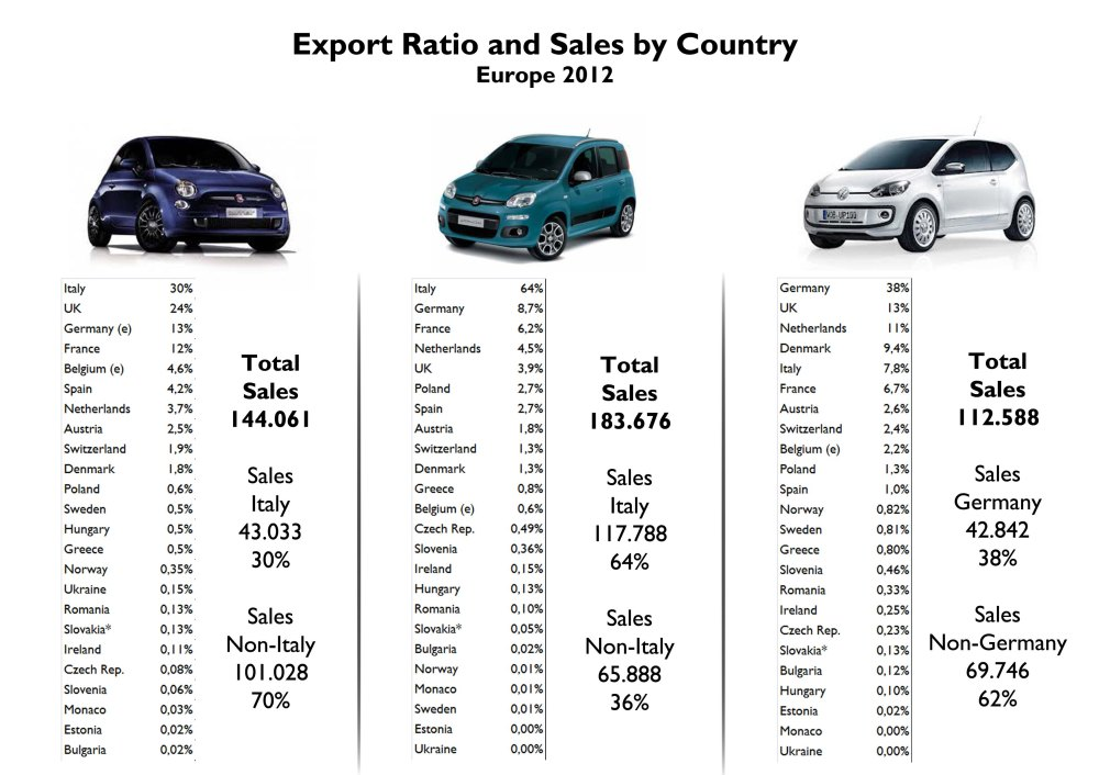 This figure shows the dependence of each model on its home market. If this one is not included, then the Panda would rank # 3 as it is strongly dependent on Italy. The 500 is the most international model and city car in Europe. France and Italy don't count on Up! sales as much as expected. Source: www.bestsellingcarsblog.net