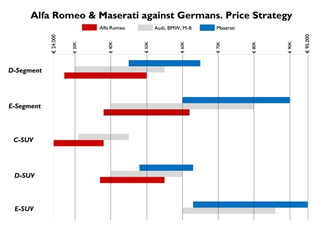 This figure shows the possible price strategy for Alfa Romeo and Maserati against Audi, BMW, and Mercedes-Benz. Alfa should be fighting from the bottom of the prices on each segment, and Maserati on the top. This means that Alfa Romeo prices should be one step before the Germans, and Maserati one step ahead. The prices for each segment are based on Italian market. Both brands would offer cars starting at 24.000 euro up to 95.000 from C-SUV to E-SUV.