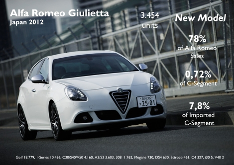 The Giulietta was introduced in January 2012 and it already became the group's second best-selling car and allowed Alfa Romeo to increase its registrations by 139%. If it wasn't because of so many invisible trade barriers, this Alfa could have much better sales figures. Source: FGW Data Basis, Best Selling Cars Blog.Photo by: Carview Japan