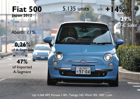 Another good year for the 500 in the land of city cars. Unfortunatelly, due to its engine and dimensions, it can't apply to fiscal benefits of kei-cars. Nevertheless it is the best-selling imported citycar. This year it will have a tough work as the VW Up! is doing very good selling more than 4 thousand units in the last 2 months of 2012. Source: FGW Data Basis, Best Selling Cars Blog