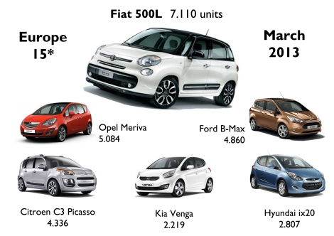 *Sales figures for Austria, Czech Republic, Denmark, Germany, Greece, France, Italy, Ireland, Netherlands, Poland, Romania, Spain, Slovenia, Sweden and Switzerland. Estimated data for Fiat 500L and Citroen C3 Picasso in Germany and Sweden. No data for the Hyundai ix20 in France.   Source: Best Selling Cars Blog