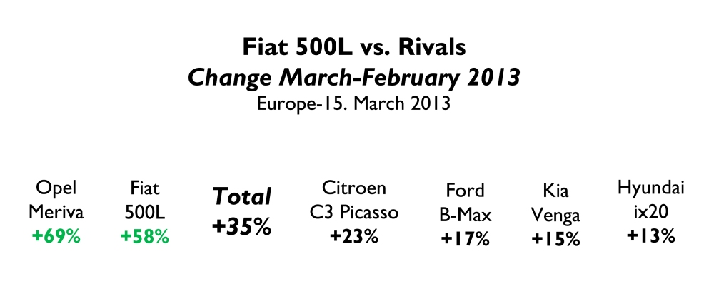 March 2013: Once again, the Fiat 500L shines (3/3)