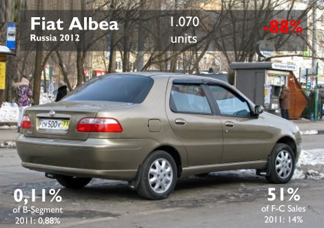 The Albea, the same Fiat stoped producing in Turkey, was also produced by Sollers till 2011. It used to be the best-selling Fiat in this country. Russians prefer small sedans than hatchbacks. Source: FGW Data Basis, Autoreview Russia