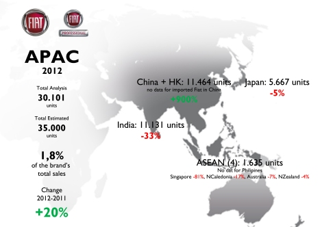 China made possible to rise Fiat brand's registrations in 2012 in Asia. For source see at the bottom of this post